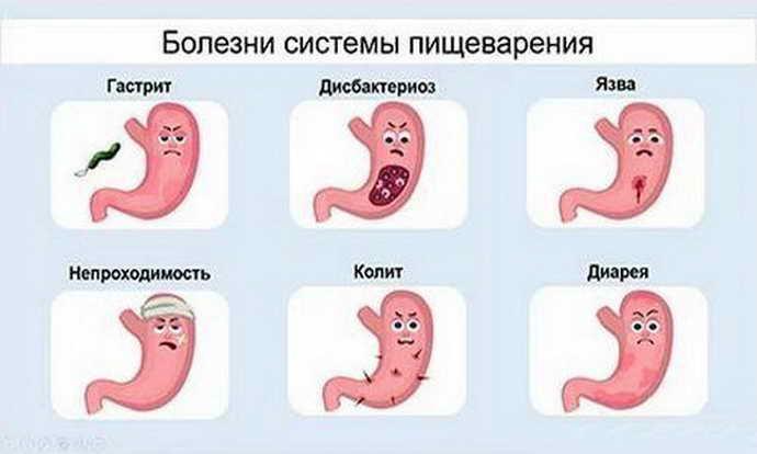 Заболевания органов пищеварения и боль языка сбоку