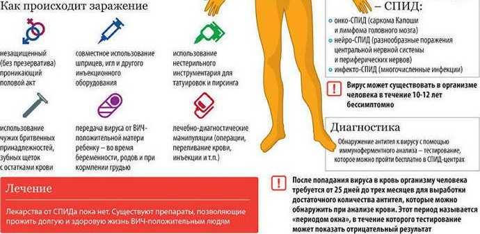 ВИЧ-инфекцию и СПИД и прикус в 30 лет