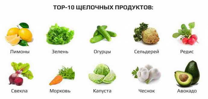 употребление кислых продуктов и пришеечный кариес