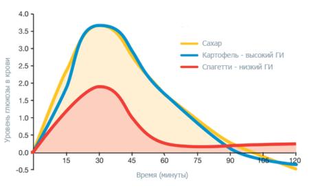 Гречка при диагнозе диабет 2 типа: можно или нет? Полезные свойства, гликемический индекс