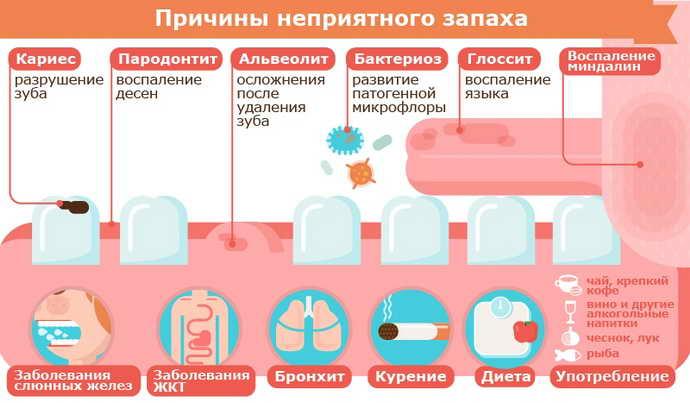 причины гнилостного запаха