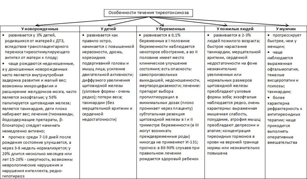 Особенности патологии у разных категой пациентов