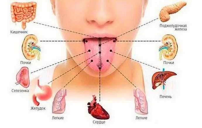 На что нужно обратить внимание при хроническом плохом запахе изо рта