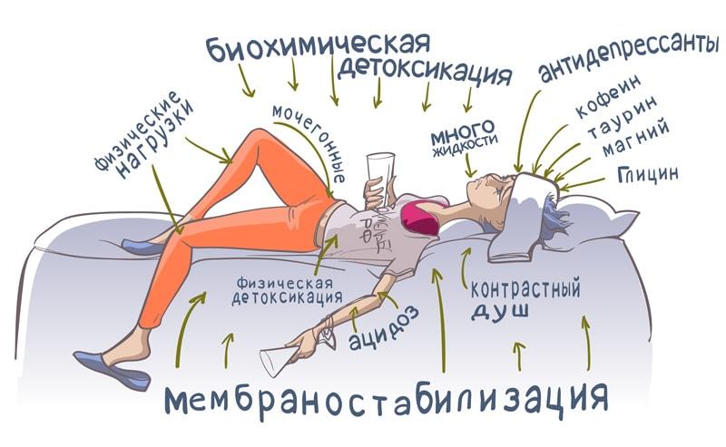 Детоксикация от похмелья