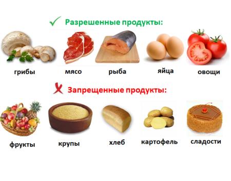Основные принципы гипогликемической диеты, рекомендуемые и запрещенные продукты