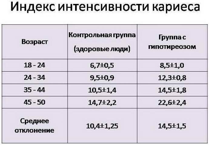 Статистика кариеса и ее задачи