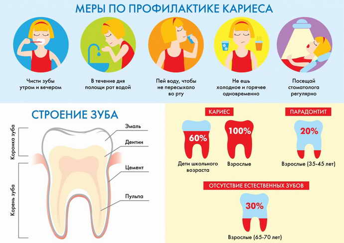 Правила гигиены полости домашней рта