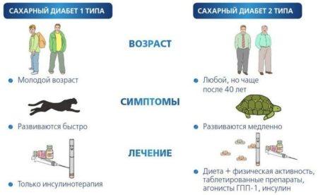 Симптомы сахарного диабета у мужчин, причины и осложнения, диагностика и лечение