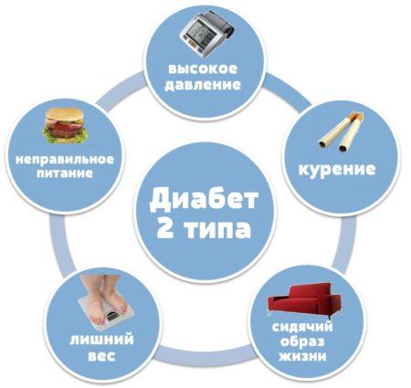 Показания к проведению анализа на уровень сахара в крови, информативность исследований, расшифровка результатов и нормальные показатели