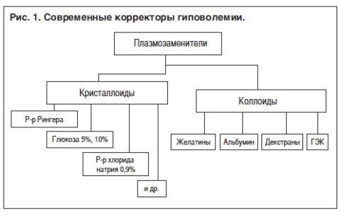 Классификация корректоров гиповолемии